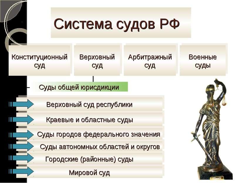 Система судов РФ Конституционный суд Арбитражный суд Верховный суд Военные су...