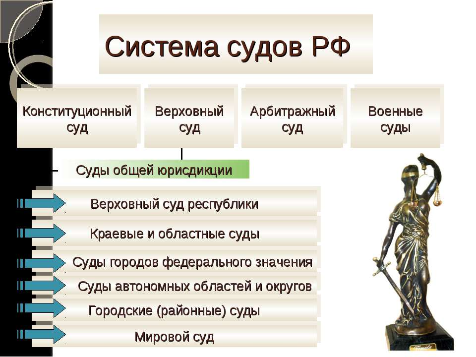 Система судов РФ