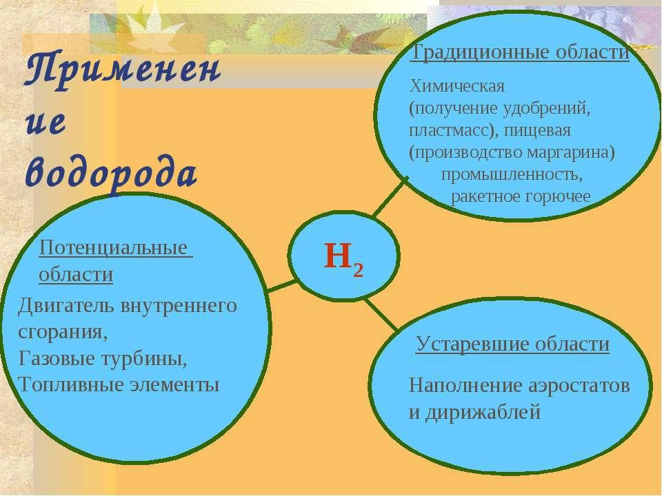 H2 Применение водорода Традиционные области Химическая (получение удобрений, ...