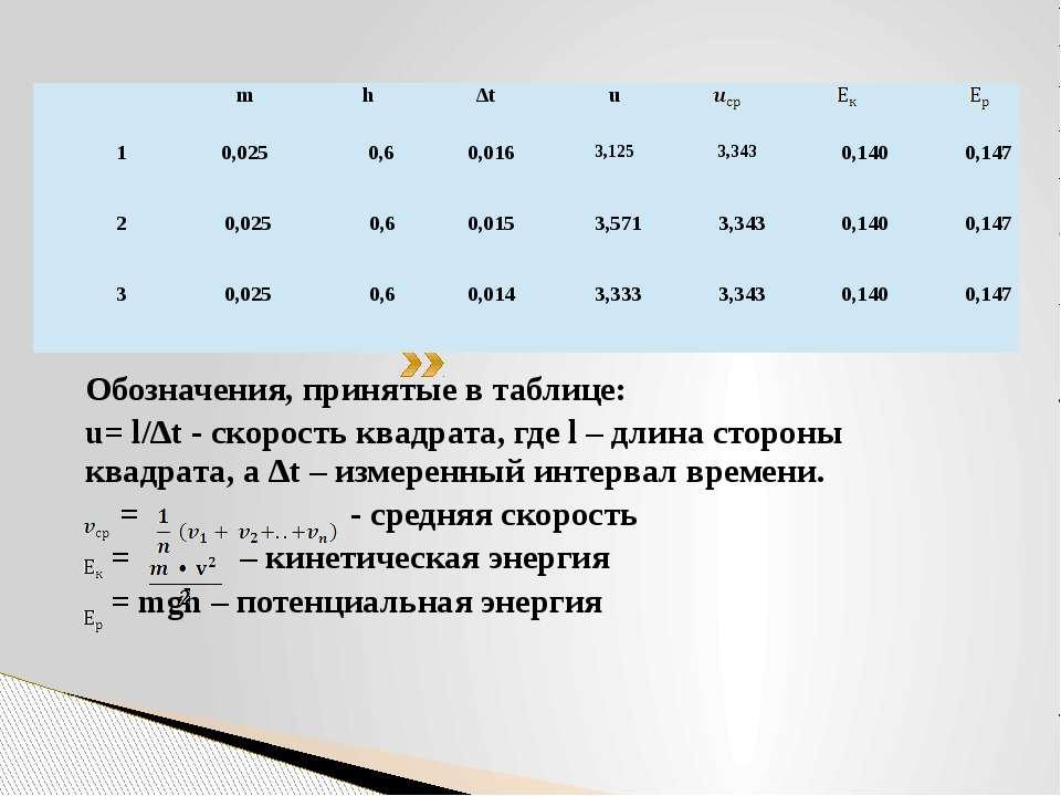 Обозначения, принятые в таблице: u= l/∆t - скорость квадрата, где l – длина с...