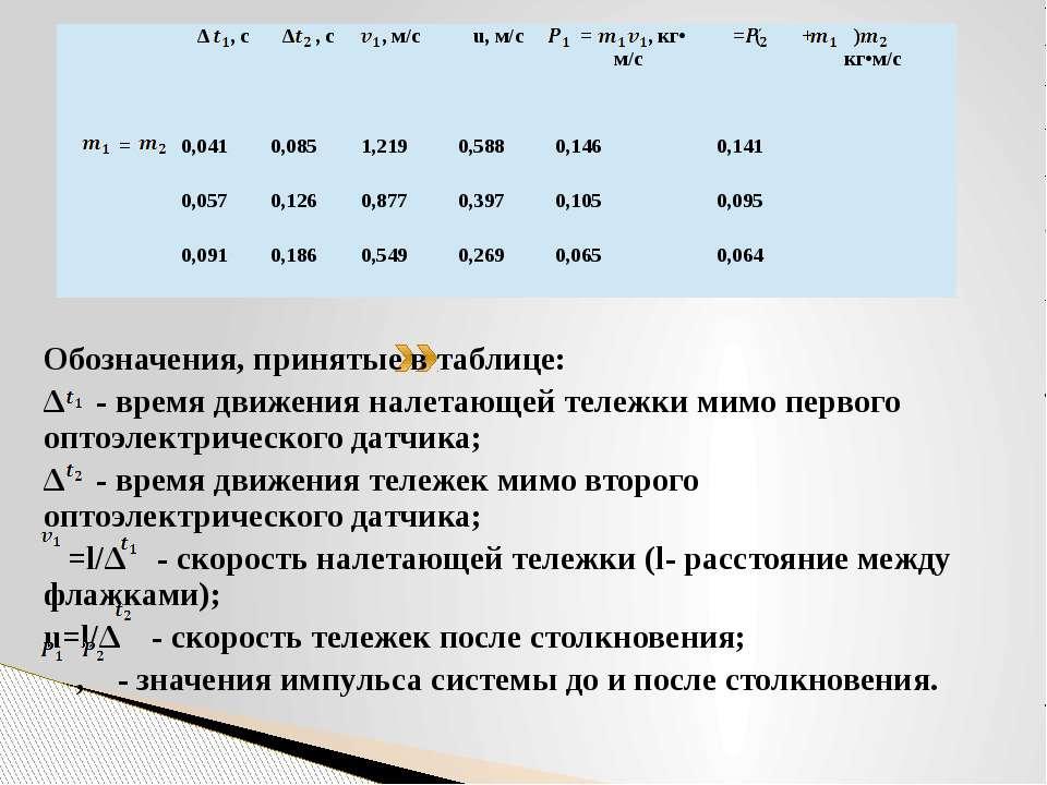 Обозначения, принятые в таблице: ∆ - время движения налетающей тележки мимо п...