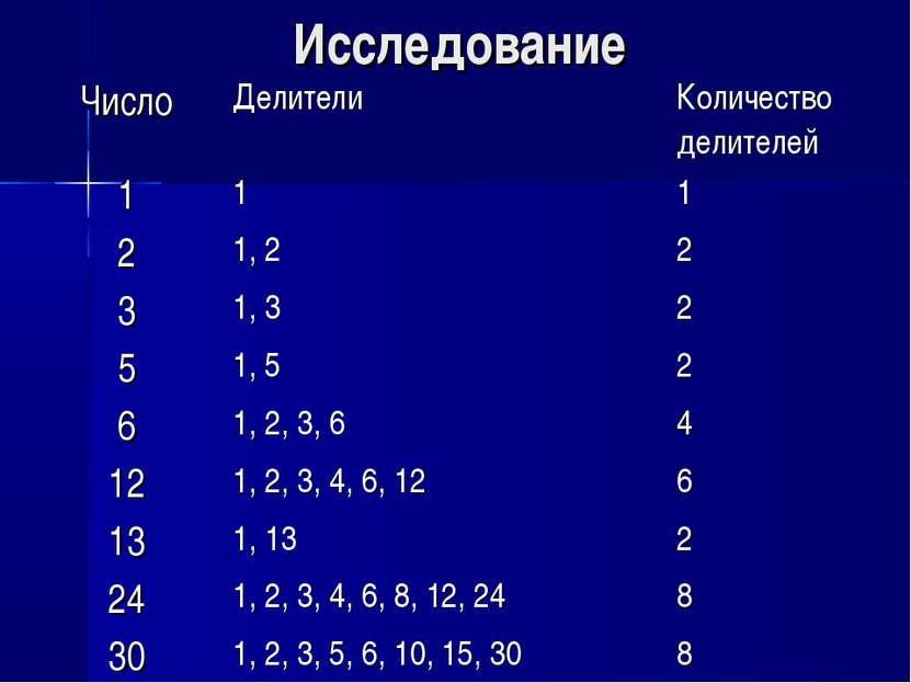 Исследование Число Делители Количество делителей 1 1 1 2 1, 2 2 3 1, 3 2 5 1,...