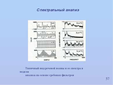 57 Спектральный анализ Типичный вид речевой волны и ее спектра в модели анали...