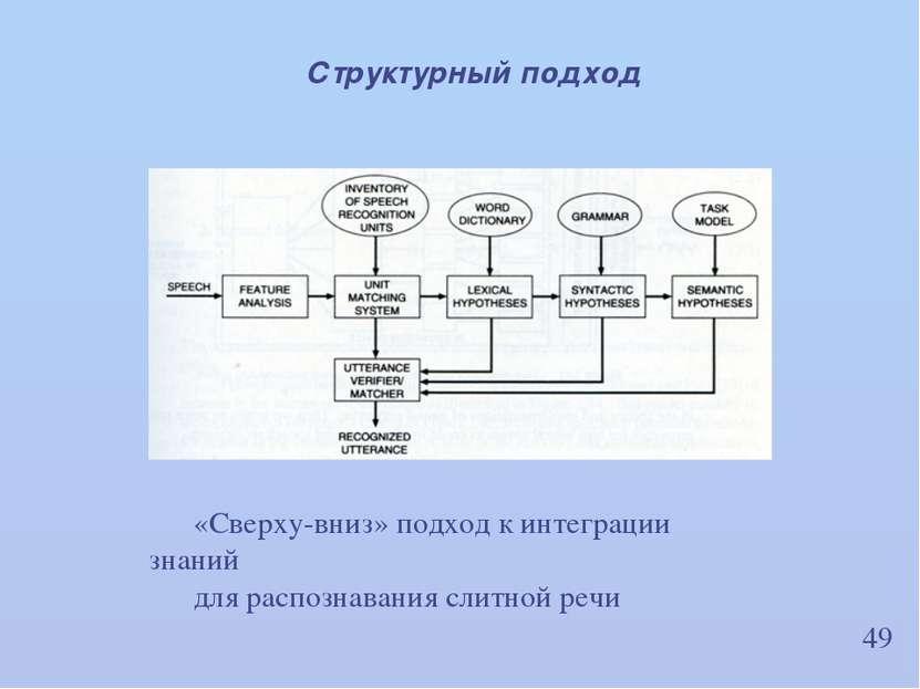 49 Структурный подход «Сверху-вниз» подход к интеграции знаний для распознава...