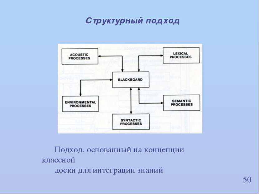 50 Структурный подход Подход, основанный на концепции классной доски для инте...