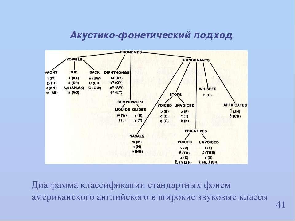41 Акустико-фонетический подход Диаграмма классификации стандартных фонем аме...