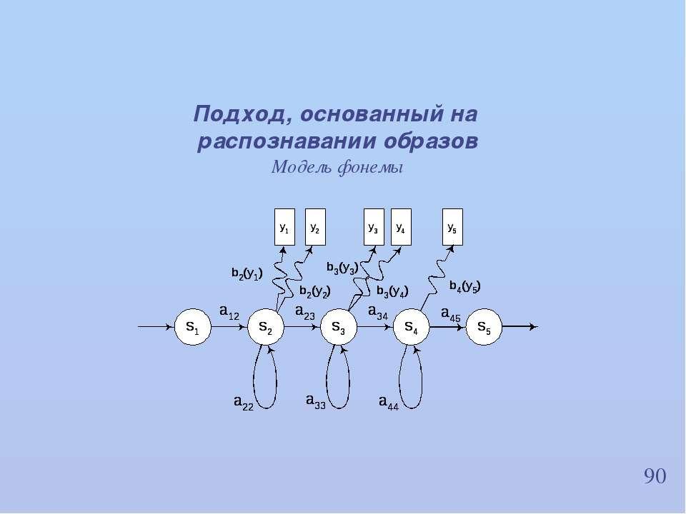 90 Подход, основанный на распознавании образов Модель фонемы ИВНД и НФ РАН