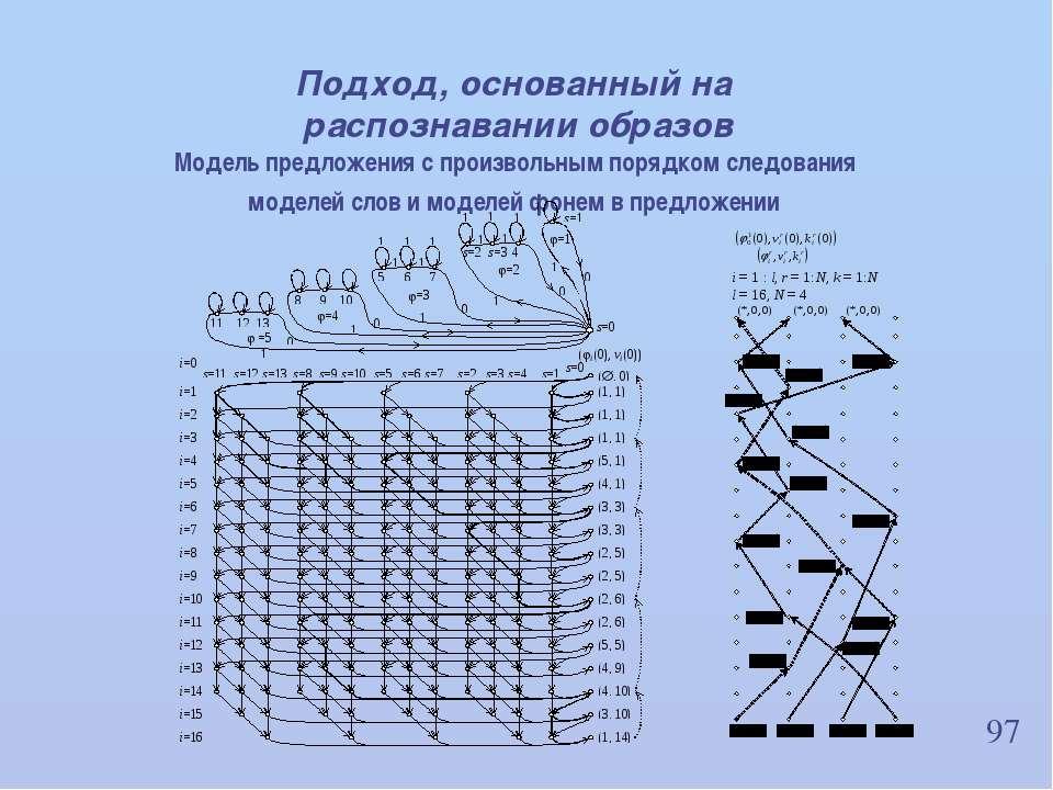 97 Подход, основанный на распознавании образов Модель предложения с произволь...