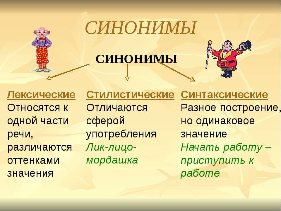 СИНОНИМЫ СИНОНИМЫ Лексические Относятся к одной части речи, различаются оттен...