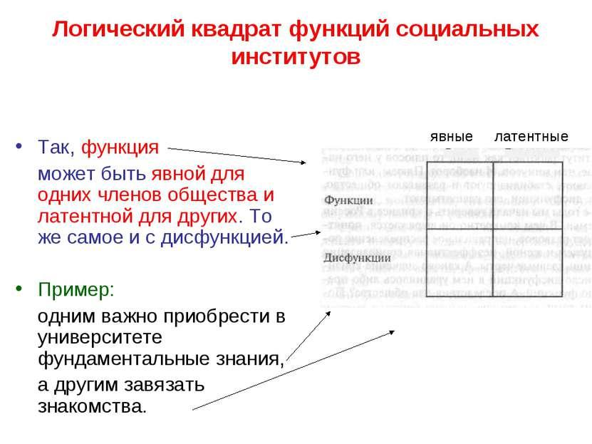 Логический квадрат функций социальных институтов Так, функция может быть явно...