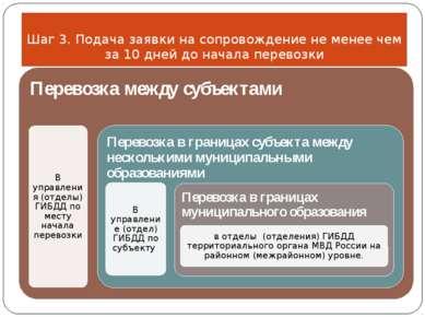 Шаг 3. Подача заявки на сопровождение не менее чем за 10 дней до начала перев...