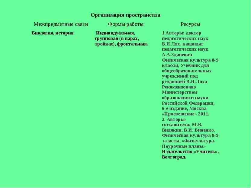 Организация пространства Межпредметные связи Формы работы Ресурсы Биология, и...