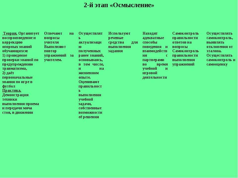2-й этап «Осмысление» Теория. Организует воспроизведение и коррекцию опорных ...