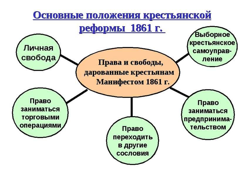Основные положения крестьянской реформы 1861 г. Права и свободы, дарованные к...