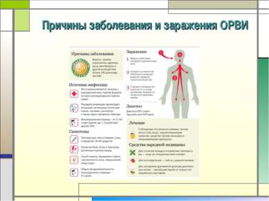 Причины заболевания и заражения ОРВИ