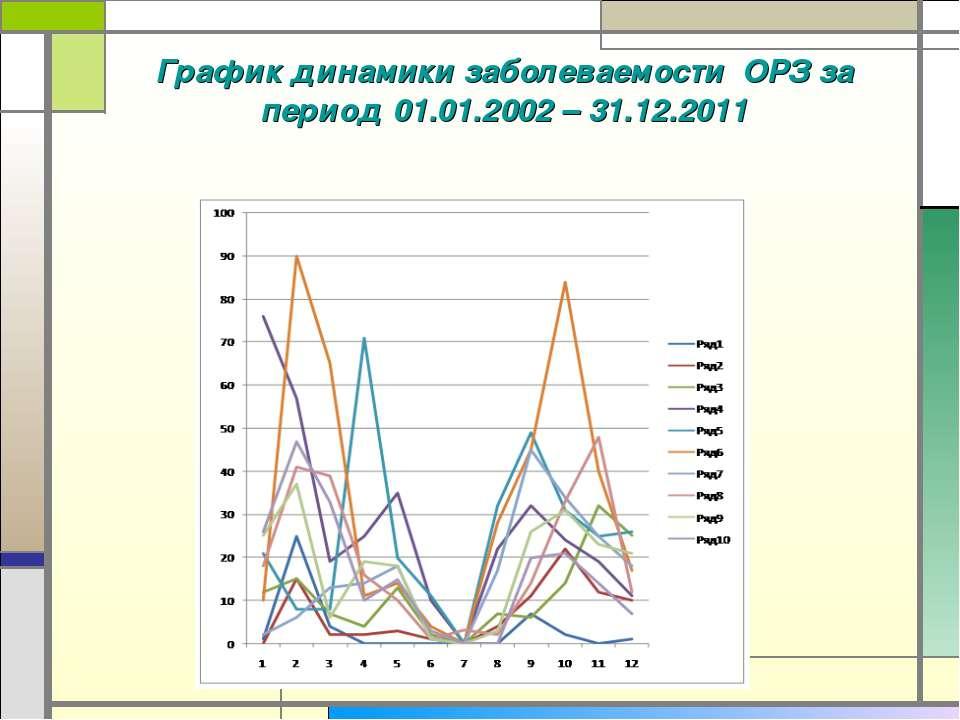 График динамики заболеваемости ОРЗ за период 01.01.2002 – 31.12.2011