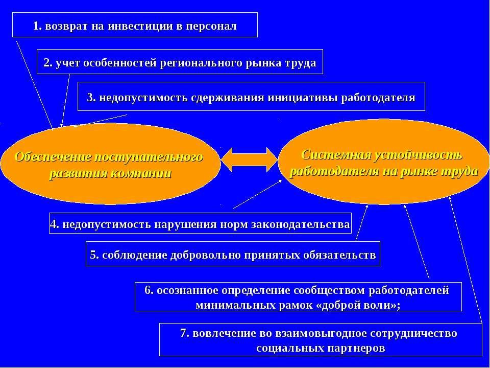 Обеспечение поступательного развития компании 1. возврат на инвестиции в перс...