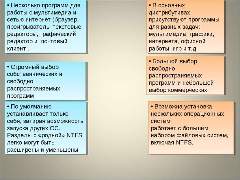 В основных дистрибутивах присутствуют программы для разных задач: мультимедиа...