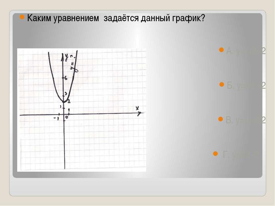 Каким уравнением задаётся данный график? А. у=-х2+2 Б. у=х2 +2 В. у=(х-2)2 Г....