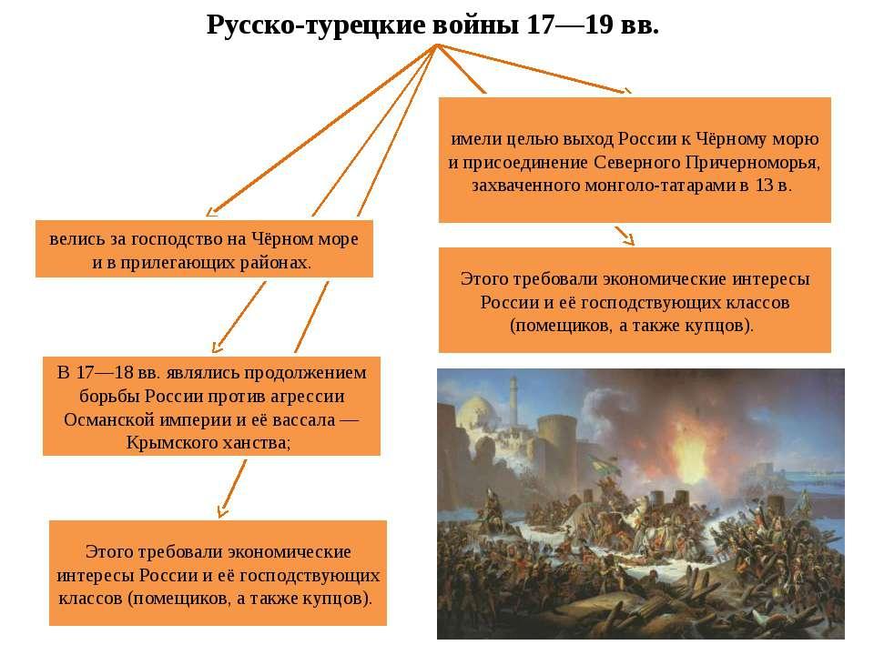 Русско-турецкие войны 17—19 вв. Этого требовали экономические интересы России...