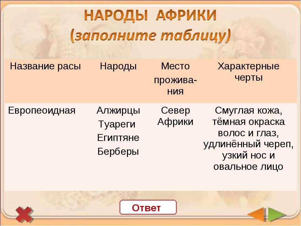 Ответ Название расы Народы Место прожива-ния Характерные черты Европеоидная Н...