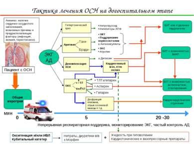 ОКС без ST с ST Анамнез: наличие сердечно-сосудистого заболевания, возможные ...