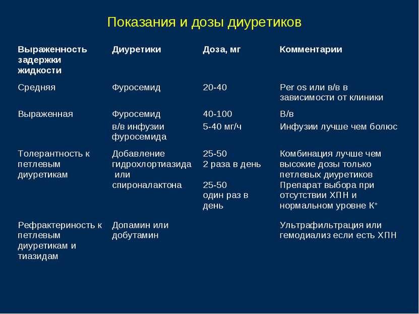Показания и дозы диуретиков Выраженность задержки жидкости Диуретики Доза, мг...