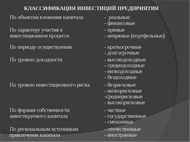 КЛАССИФИКАЦИЯ ИНВЕСТИЦИЙ ПРЕДПРИЯТИЯ По объектам вложения капитала - реальные...
