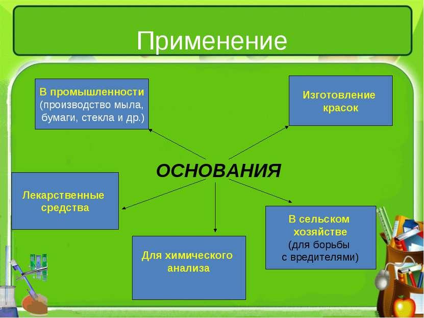 Применение ОСНОВАНИЯ В промышленности (производство мыла, бумаги, стекла и др...