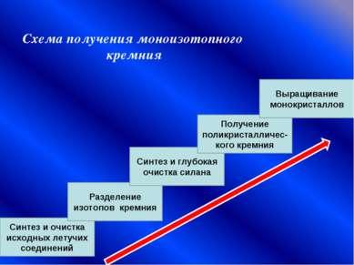 Схема получения моноизотопного кремния Синтез и очистка исходных летучих соед...