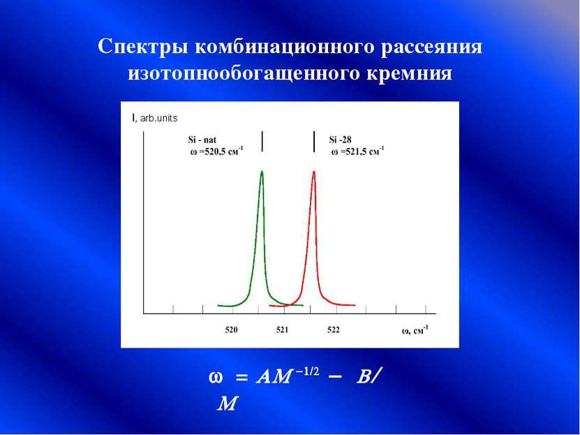 Спектры комбинационного рассеяния изотопнообогащенного кремния w = AM -1/2 - ...