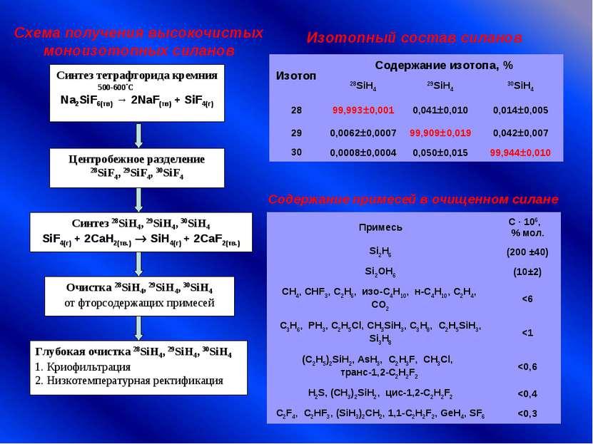 Синтез тетрафторида кремния 500-600ºС Na2SiF6(тв) → 2NaF(тв) + SiF4(г) Центро...