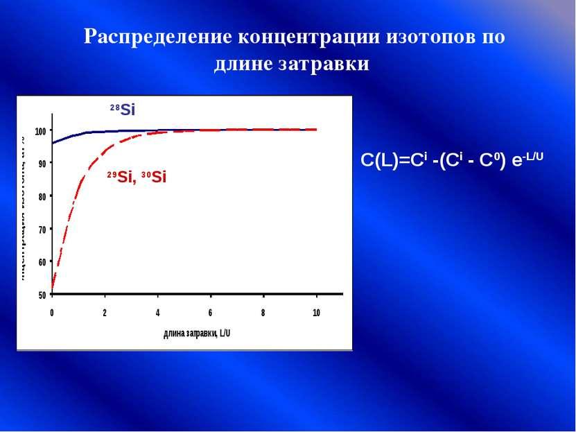 Распределение концентрации изотопов по длине затравки C(L)=Ci -(Ci - C0) e-L/...