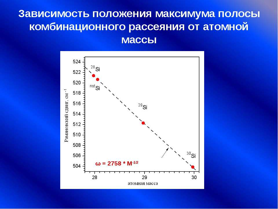 Зависимость положения максимума полосы комбинационного рассеяния от атомной м...