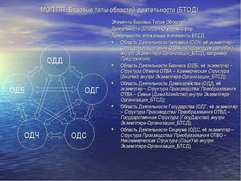 МОП ПП. Базовые типы областей деятельности (БТОД) Элементы Базовых Типов Обла...
