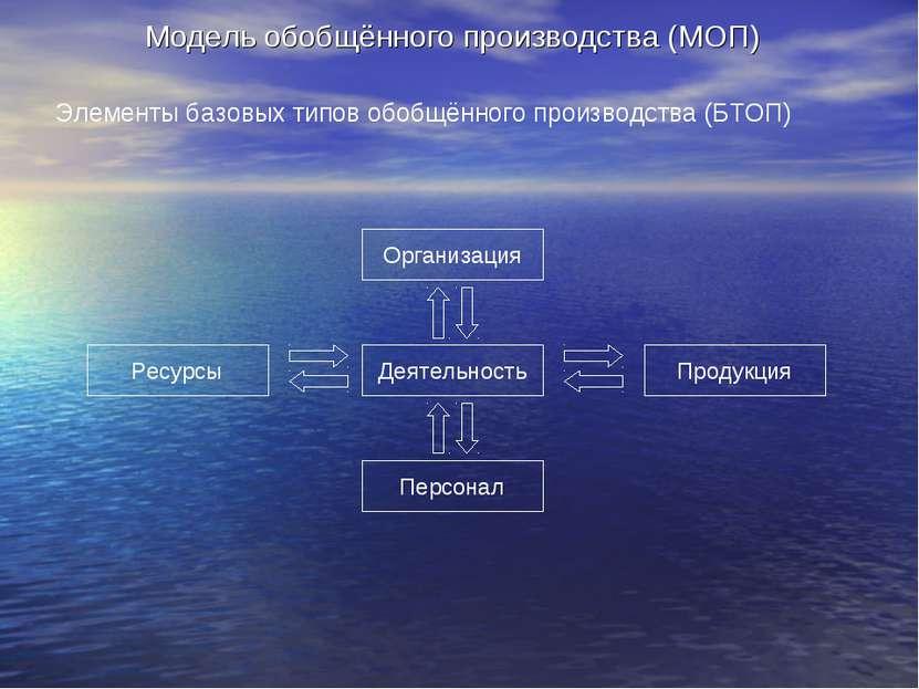 Модель обобщённого производства (МОП) Элементы базовых типов обобщённого прои...
