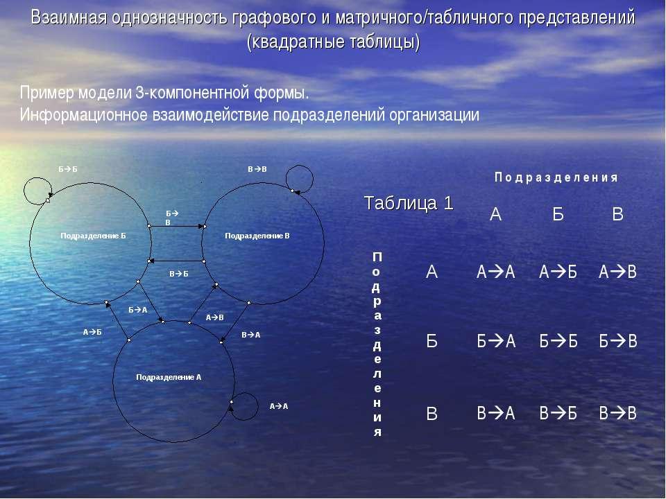 Взаимная однозначность графового и матричного/табличного представлений (квадр...