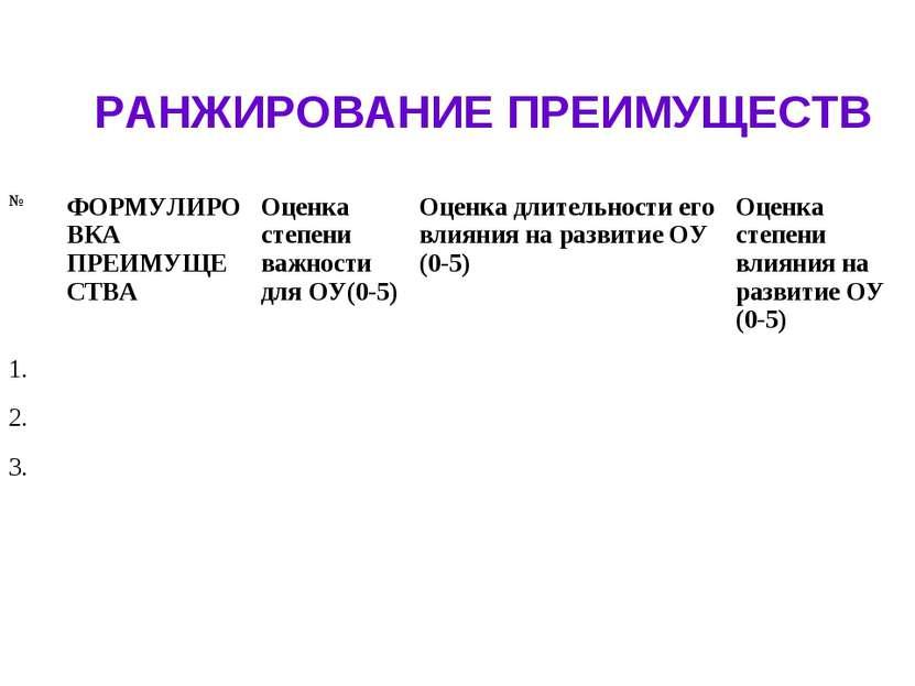 РАНЖИРОВАНИЕ ПРЕИМУЩЕСТВ № ФОРМУЛИРОВКА ПРЕИМУЩЕСТВА Оценка степени важности ...
