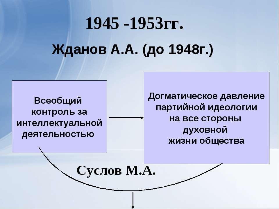 1945 -1953гг. Всеобщий контроль за интеллектуальной деятельностью Догматическ...