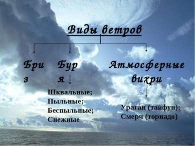 Виды ветров Бриз Буря Шквальные; Пыльные; Беспыльные; Снежные Атмосферные вих...