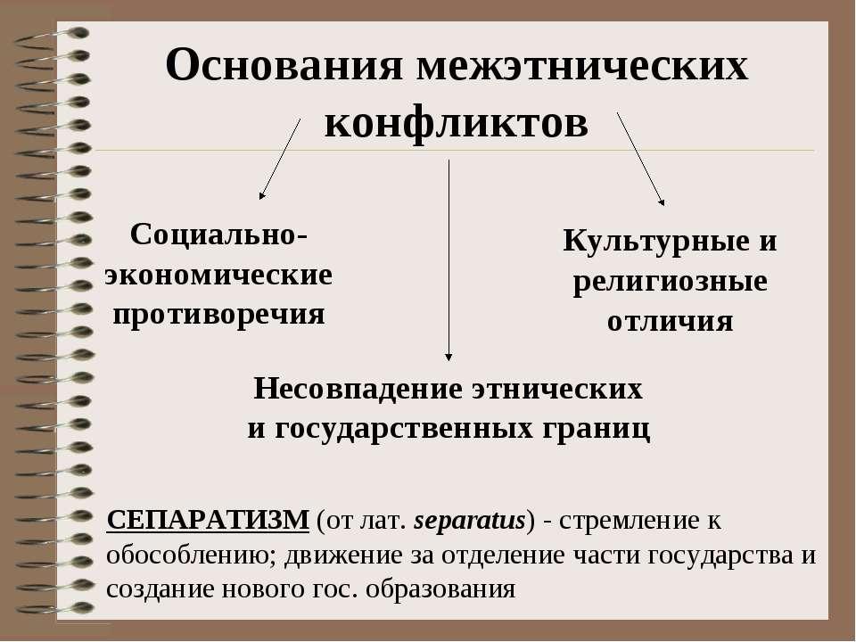 Основания межэтнических конфликтов Несовпадение этнических и государственных ...