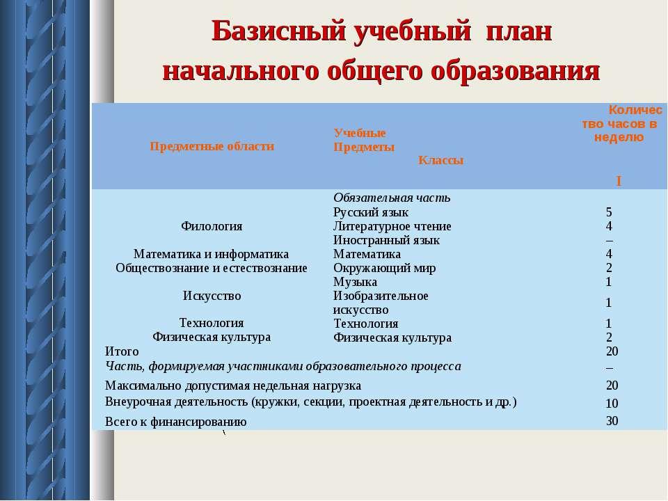 Базисный учебный план начального общего образования Предметные области Учебны...