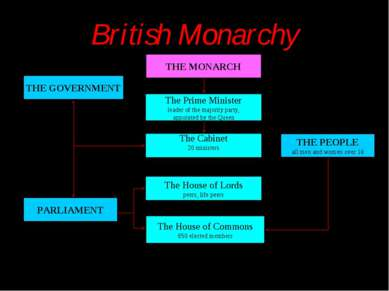 British Monarchy THE MONARCH THE GOVERNMENT The Prime Minister leader of the ...