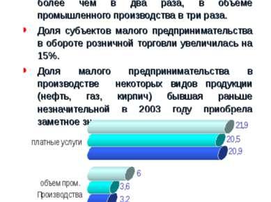 Малое предпринимательство Республики Коми * В последние годы наметился рост о...