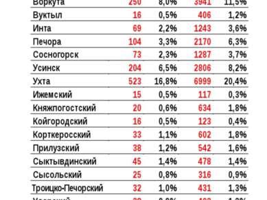 Малое предпринимательство Республики Коми * Подавляющее большинство субъектов...