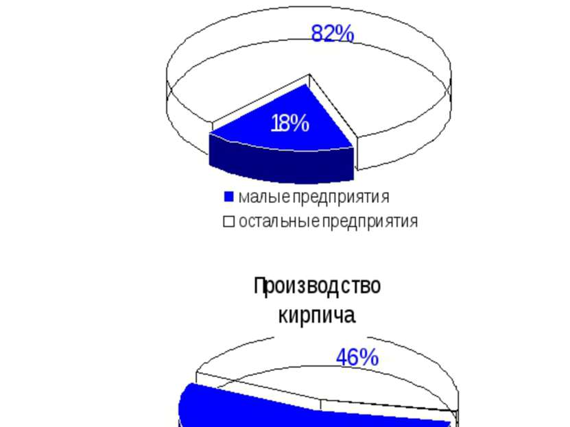 Малое предпринимательство Республики Коми * Доля малого предпринимательства в...