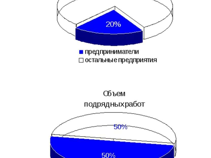 Малое предпринимательство Республики Коми * Доля малого предпринимательства М...