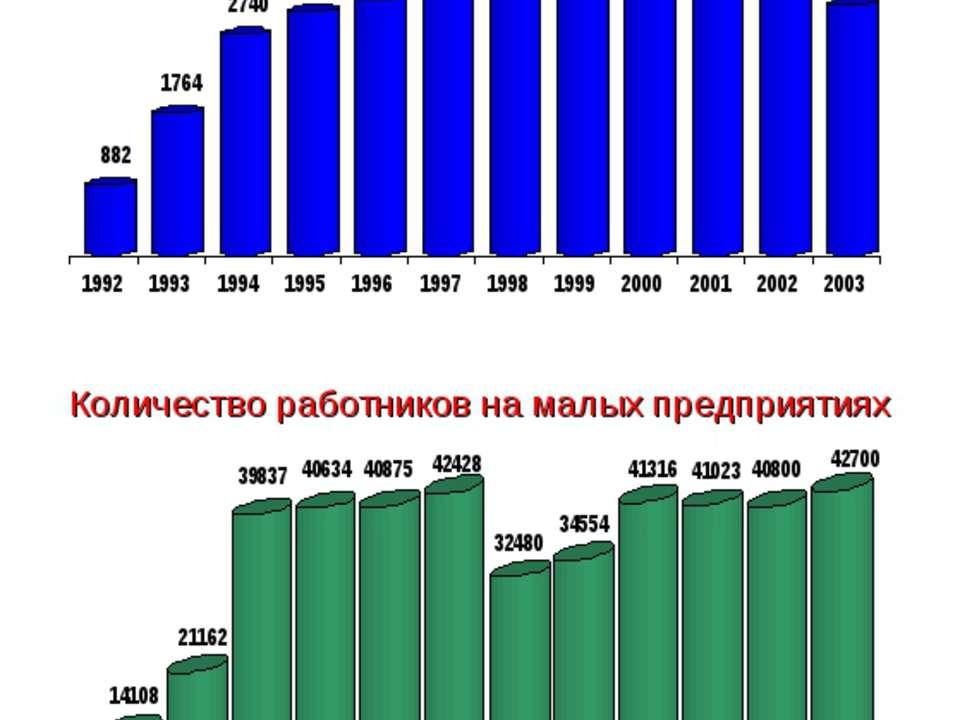 Малое предпринимательство Республики Коми * Количество малых предприятий Коли...