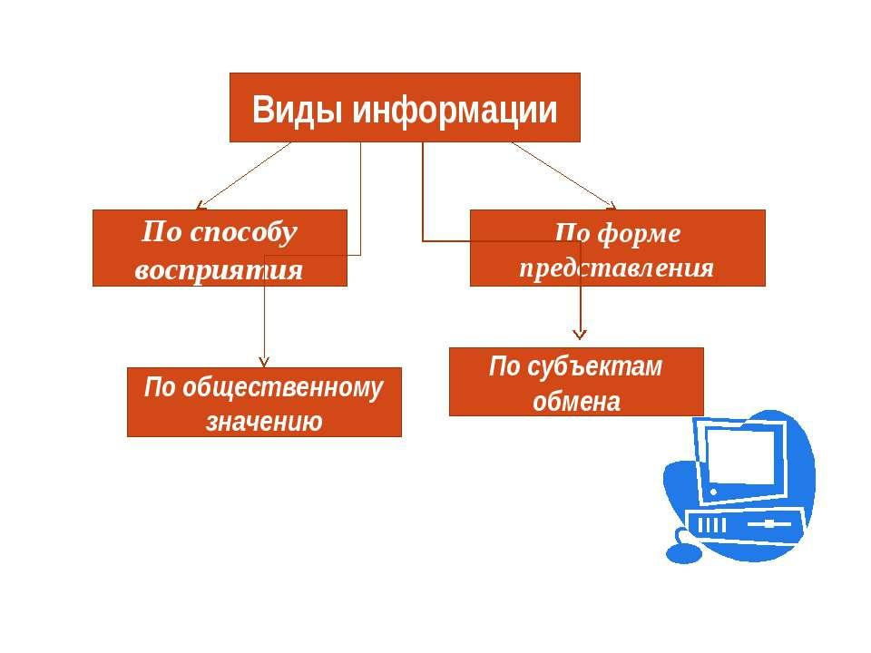 Виды информации По способу восприятия По общественному значению По форме пред...