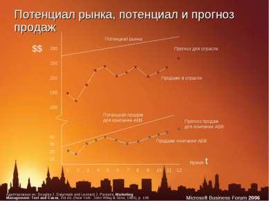 Потенциал рынка, потенциал и прогноз продаж $$ 300 250 200 150 100 40 30 20 1...